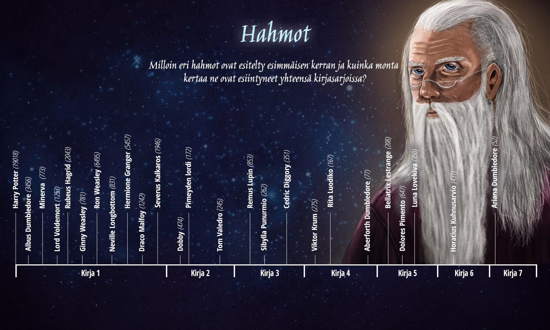 Harry Potter -kirjojen hahmot